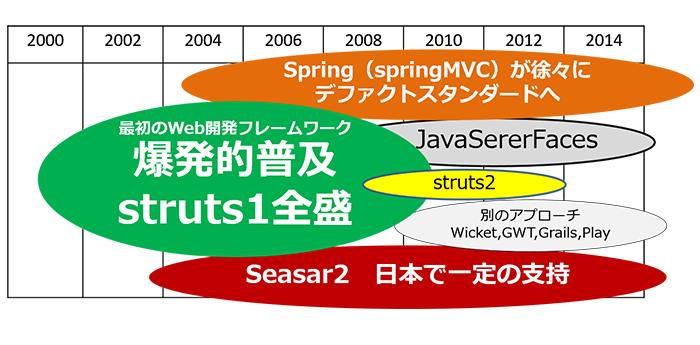 図2:Javaフレームワークの私的シェアイメージ