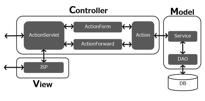 図1:Strutsの動作フロー