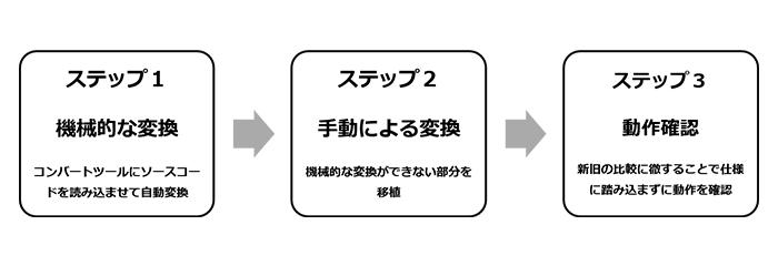 図3:コンバート作業の進め方