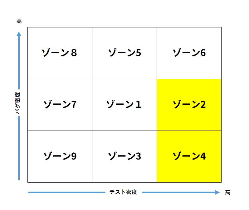 ゾーン分析